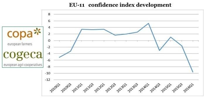Copa confidence June 16