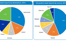 AHDB poultry report