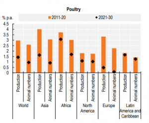 FAO poultry chart